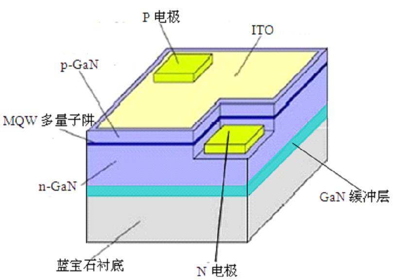 gan基led芯片结构示意图 - led空间相册 - l