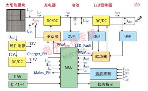 图2:控制器结构方框图