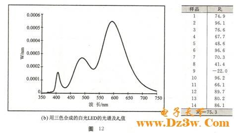 n.shibata等人用如图13(a)所示的紫光375nm led加三色荧光粉做成白光led,图13(b)是其led的i-v曲线,图13(c)是紫光加蓝、绿、红三色荧光粉做成的白光的光谱.