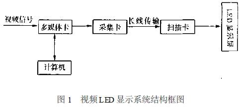 led显示屏包括计算机视频采集电路,控制电路,驱动电路及电源等,如图1