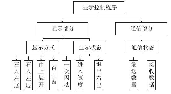 数据结构栈流程图