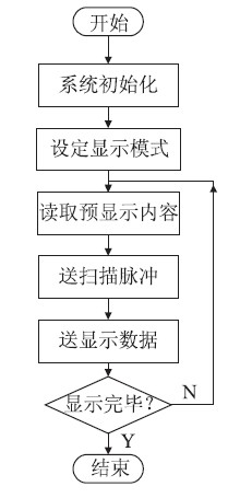 图3 系统显示流程图