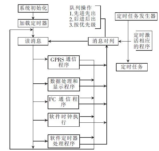 图4 显示终端主程序流程图
