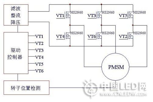 mcu提供pwm(脉冲宽度调制)决定功率mosfet hs2n60ib开关频度及换流器
