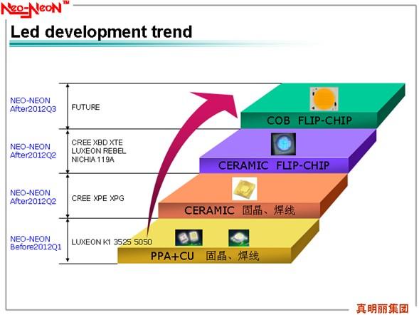 led光通量_LED封装技术发展趋势-中国LED网资讯