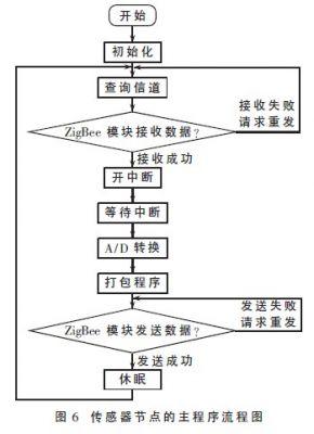 传感器节点设计为全功能设备(ffd),同时具有路由功能,其程序流程图