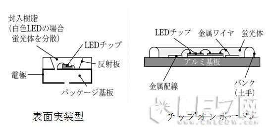COB与SMD在结构、热阻、光色对比优势