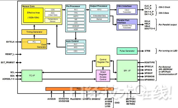 csa02m00pb功能结构示意图
