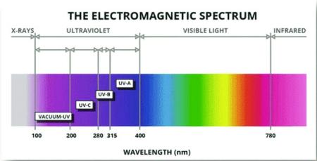 UV LED的应用领域及其防护问题