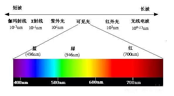 植物照明知识:影响植物生长的5种单色光