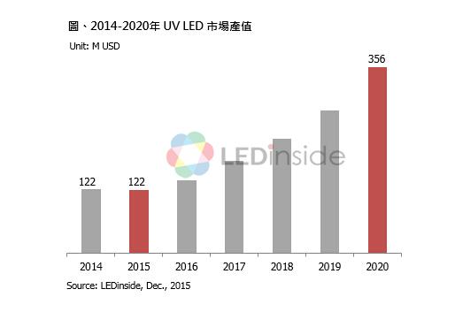 UV-C蓝海本钱扬帆 2020年UVLED产量达3.56亿美元
