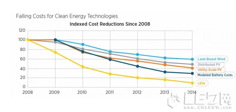 中美印等多国支撑在全球装100亿盏LED灯减排