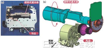 汽车LED头灯改装技术:用马达连续调整照射范围