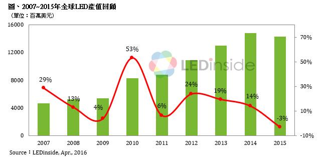 2015年全球LED产值为143.25亿美元,首度出现负成长