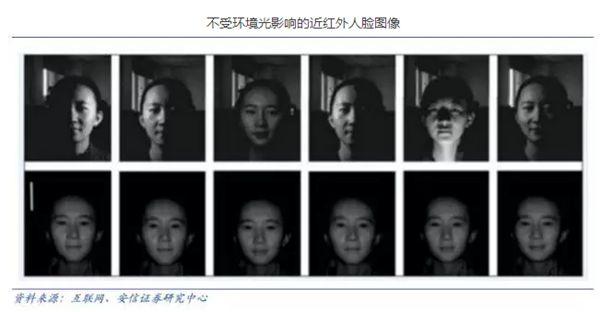 解决光照问题的方案有三维图像人脸识别,和热成像人脸识别.