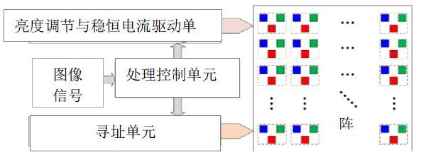 图2rgb全彩色显示驱动原理示意图