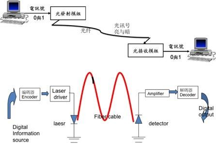 必须先将电讯号转换成光讯号,如图五 所示,图中传送端「光发射模块
