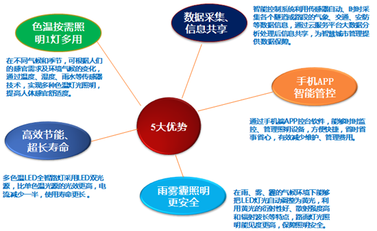"""""""中国创造""""互联网+多色温防雾霾亮度远程遥调LED全智能路灯应用制造技术介绍"""