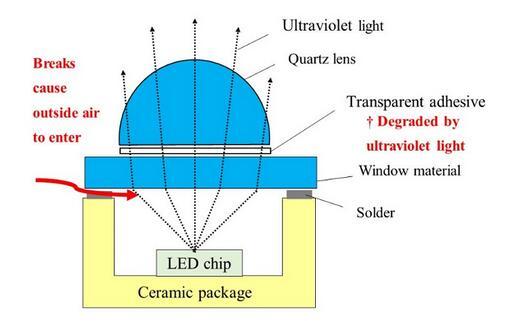 AGC研发新型石英透镜,简化UV LED制程