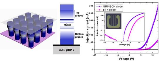 KAUST大学研发奈米AlGaN发光装置,有望提升UV LED效能