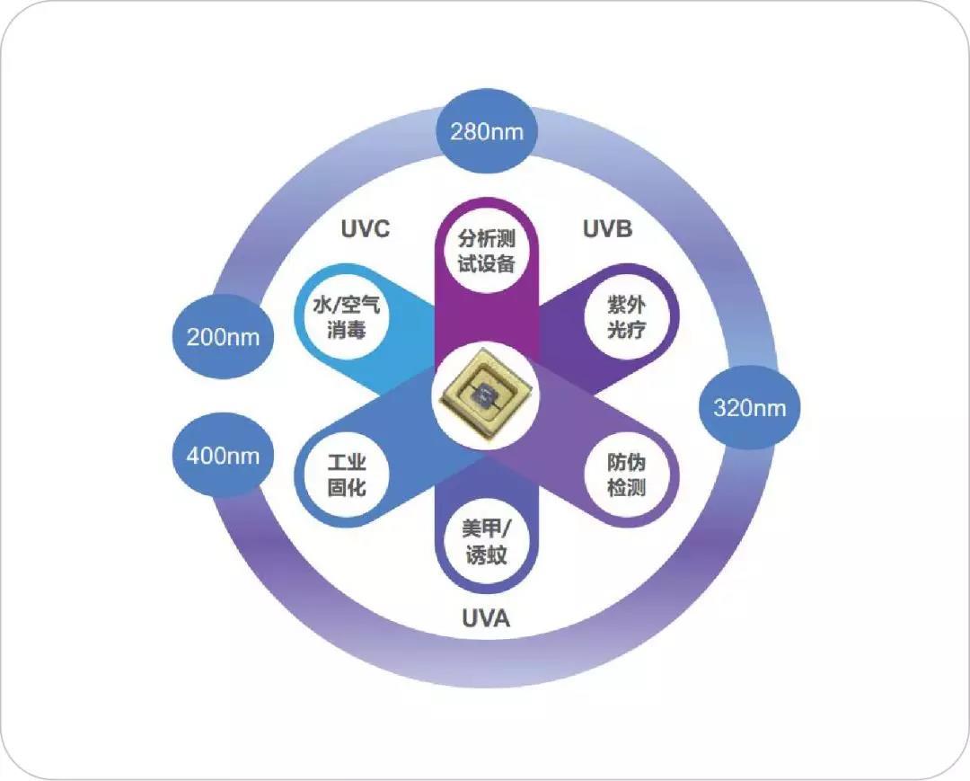UV LED市场发展潜力巨大,LED厂商如何布局?