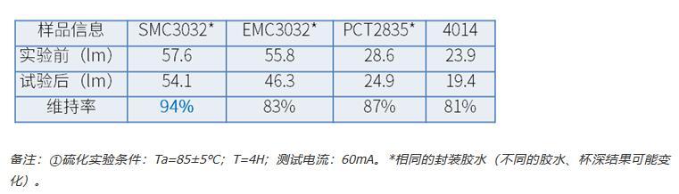 鸿利智汇推2W高功率SMC3032