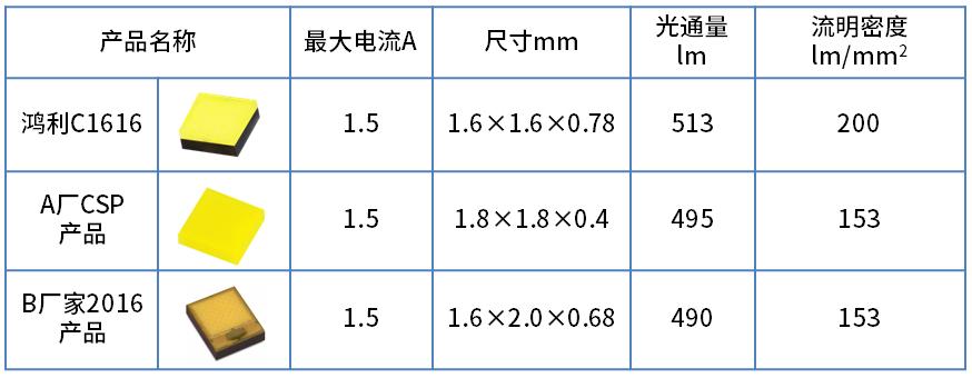光亚新品丨鸿利智汇推高光密度C1616布局车灯