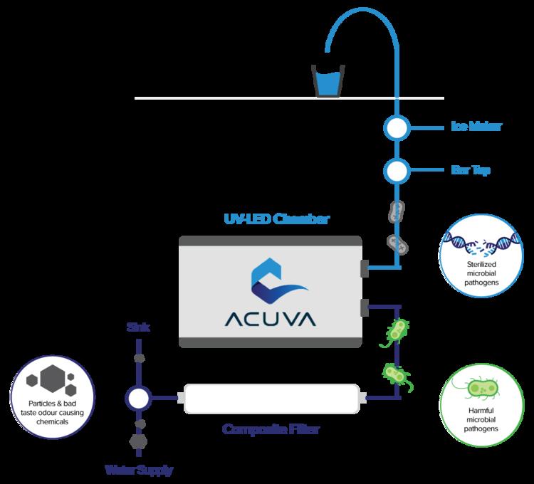 Acuva宣布与印度WAE合作,UV LED技术进军印度市场