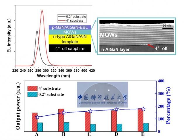 好消息!中国科学技术大学成功突破紫外LED性能