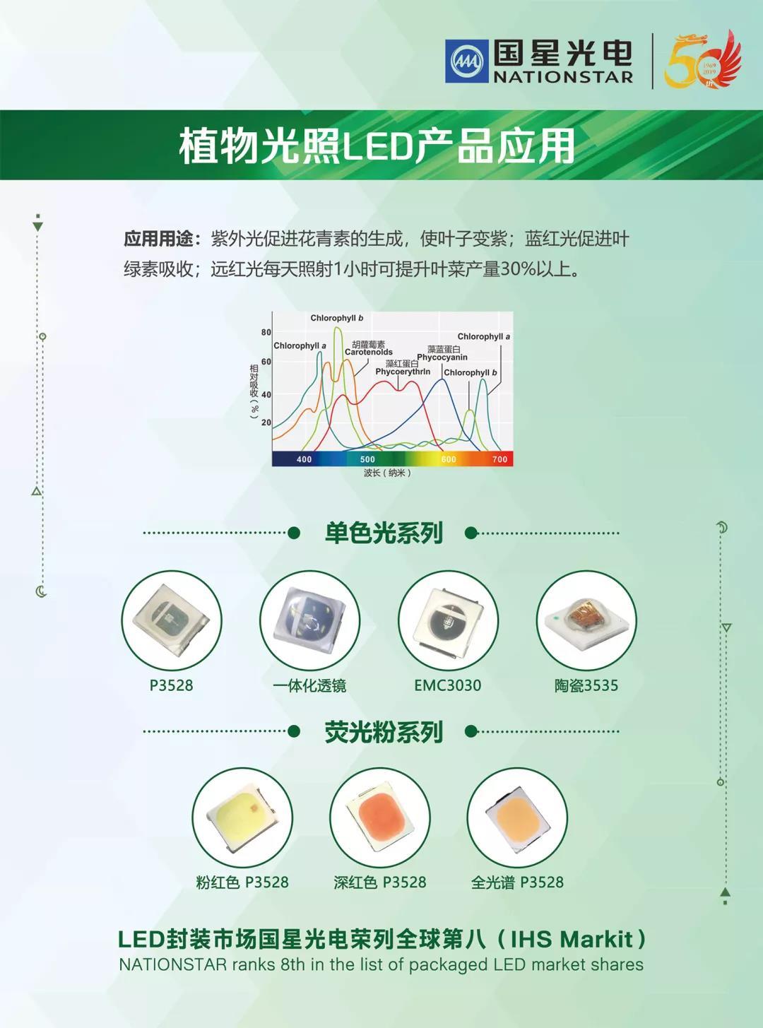国际研讨 | 国星光电植物LED技术备受专家学者关注