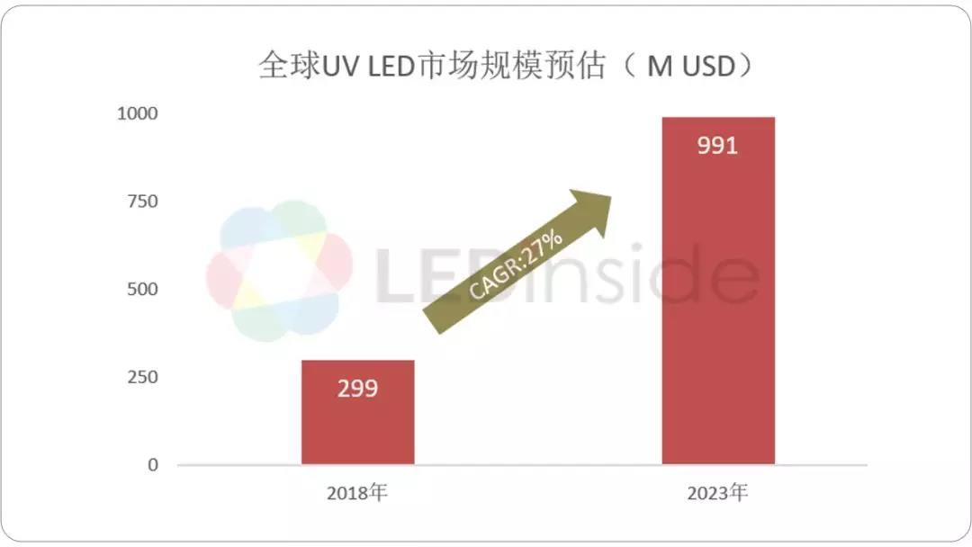 UV LED市场前景广阔!2018-2023年全球市场规模预估年增27%