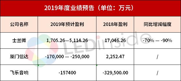 士兰微、厦门信达及飞乐音响公布2019年业绩预告