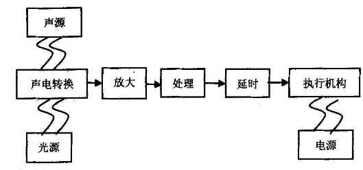 图2 系统原理框图