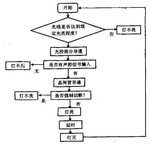 图1 总体设计流程图