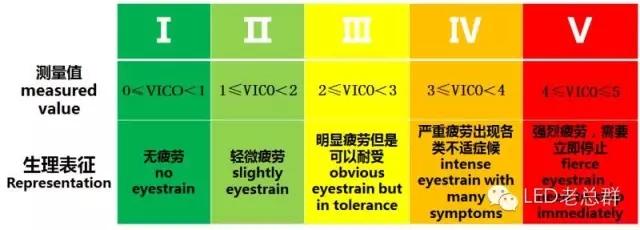 LED护眼台灯是护眼还是伤眼?