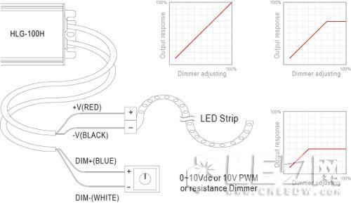 LED灯条调光应用下的LED驱动电源选择