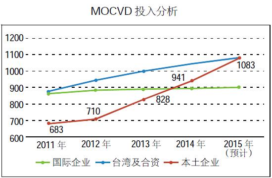 数据解析2015年ED外延芯片行业发展情况