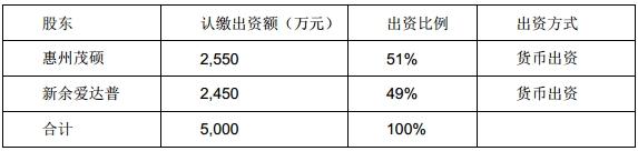茂硕电源两子公司分别参投成立新子公司