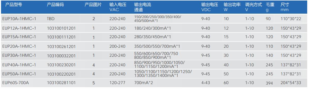欧切斯0-10V&1-10V恒流调光驱动器