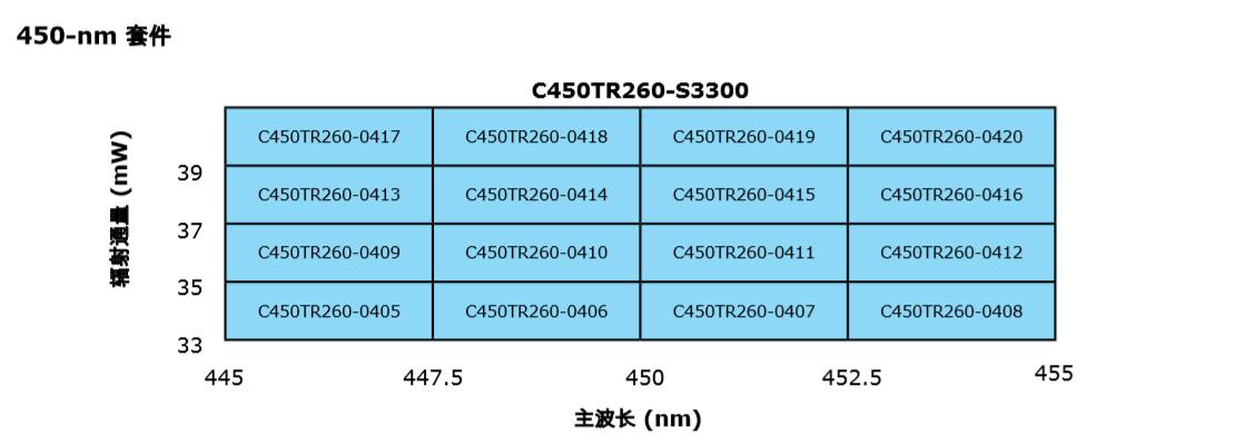 TR260  Cree芯片